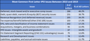Common Financial Reporting Pitfalls in an S-1 | IPOhub