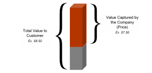 Business Valuation Visual
