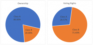 Class A Ownership - 80%; Class B Ownership - 20%; Class A Voting Rights - 28.57%; Class B Voting Rights - 71.42%