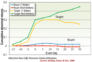 Cumulative Returns for Buyer and Target in Acquisition