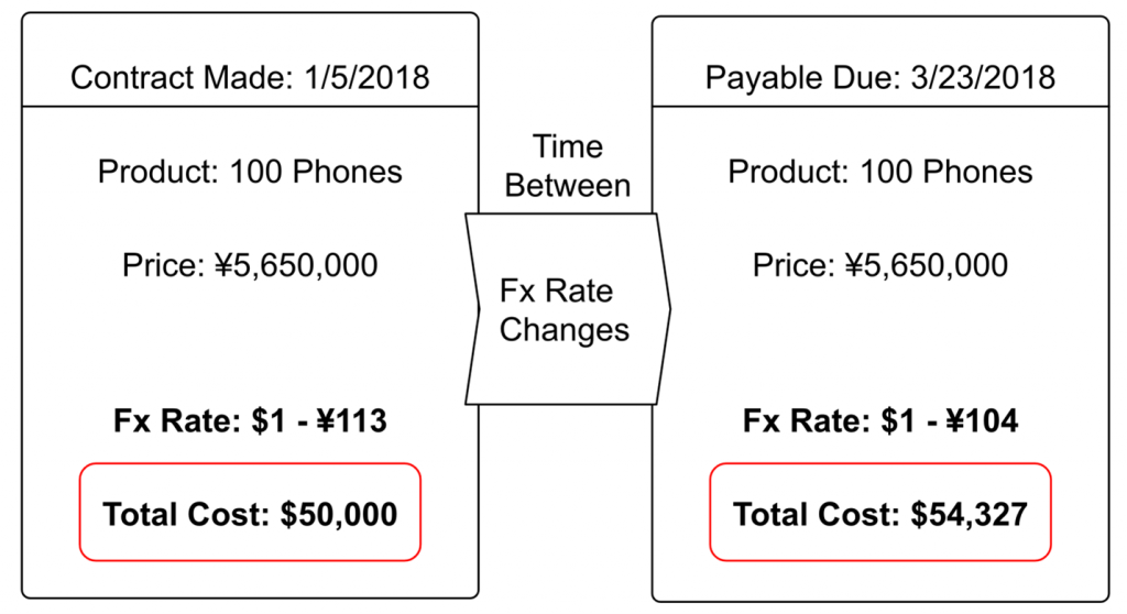 Contract Made 1/5/2018 for 100 phones (product) at 5,650,000 Yen (price) when the foreign currency exchange rate: $1 to 113 Yen, resulting in a total cost of $50,000. foreign currency exchange Rate Changes between contract date (1/5/2018) and payable due date (3/23/2018) when the same 100 phones (product) at 5,650,000 Yen when foreign currency exchange Rate is $1 to 104 Yen results in a total cost of $54,327.
