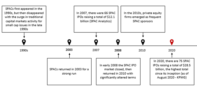 1990s: SPACs first appeared in the 1990s, but then disappeared with the surge in traditional capital markets activity for small cap issues in the late 1990s. 2003: SPACs returned in 2003 for a strong run. 2007: In 2007, there were 66 SPAC IPOs raising a total of $12.1 billion (SPAC Analytics) 2008: In early 2008, the SPAC IPO market closed, then returned in 2010 with significantly altered terms. 2010: In the 2010s, private equity firms emerged as frequent SPAC sponsors. 2020: In 2020, there are 75 SPAC IPOs raising a total of $28.5 billion, the highest total since its inception (as of August 2020 - KPMG).