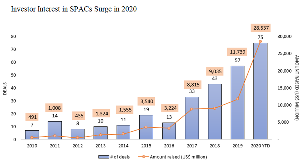 SPAC popularity has surged in recent years from 13 deals with an amount raised of $3,224 million in 2016 to 75 deals with an amount raised of $28,537 million in 2020.