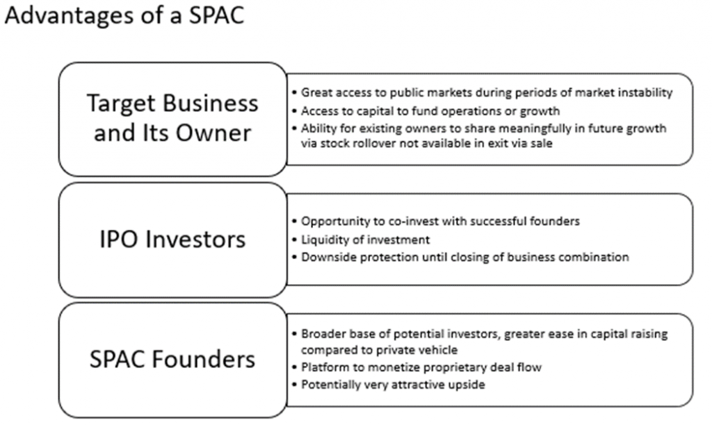 Advantages of a SPAC Target Business and Its Owners: Great access to public markets during periods of market instability; Access to capital to fund operations or growth; Ability for existing owners to share meaningfully in future growth via stock rollover not available in exit via sale. IPO Investors: Opportunity to co-invest with successful founders; Liquidity of investment; Downside protection until closing of business combination. SPAC Founders: Broader base of potential investors, greater ease in capital raising compared to private vehicle; Platform to monetize proprietary deal flow; Potentially very attractive upside.