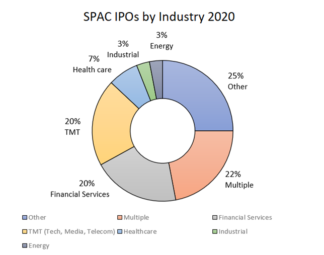 SPAC IPOs by Industry 2020: 3% Energy, 3% Industrial, 7% Healthcare, 20% TMT, 20% Financial Services, 22% Multiple, and 25% Other