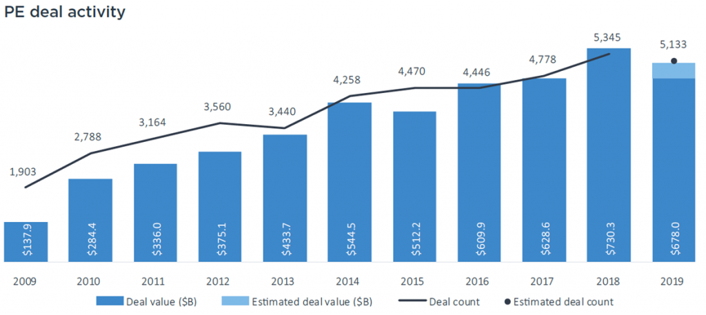 PE Deal Activity has significantly increased from $137.9 B in 2009 to an estimated $678.0 B in 2019.