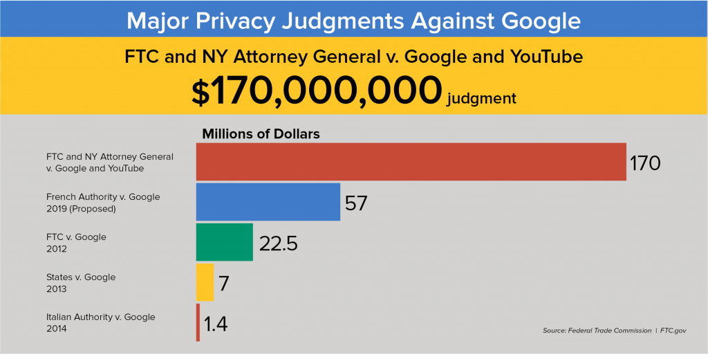 Major privacy judgments against Google