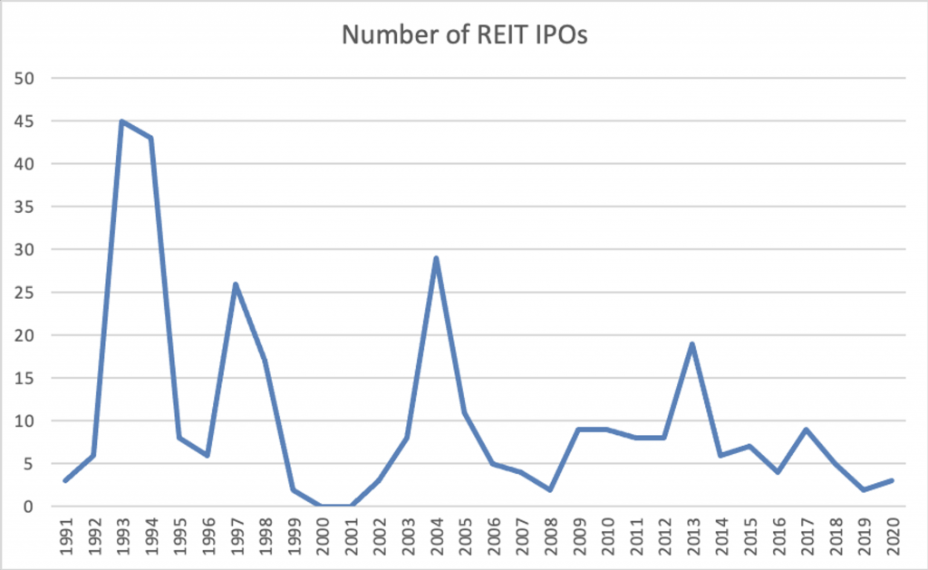 Number of REIT IPOs by Year